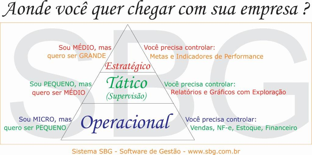 Sistema de Gestão Empresarial